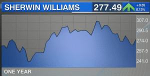Sherwin Williams (NYSE: SHW) is on Steve Blumenthal's post recession equity shopping list