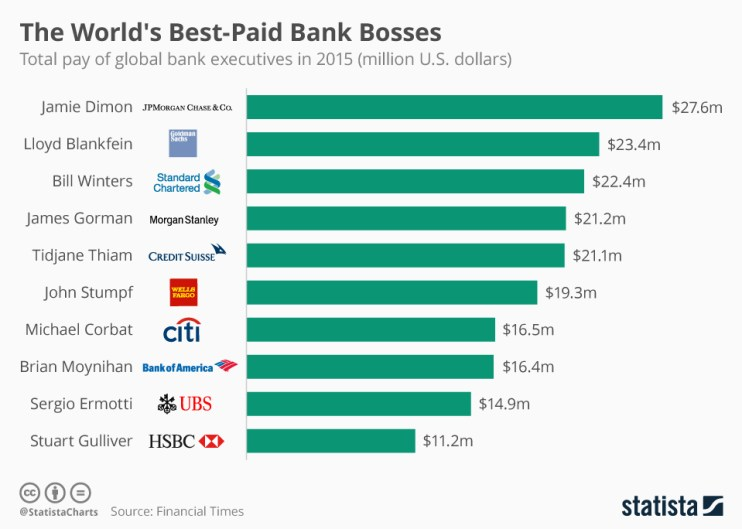 chartoftheday_5261_the_world_s_best_paid_bank_bosses_n