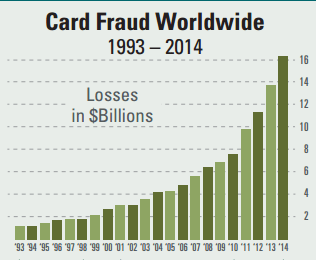 card-fraud-worldwide