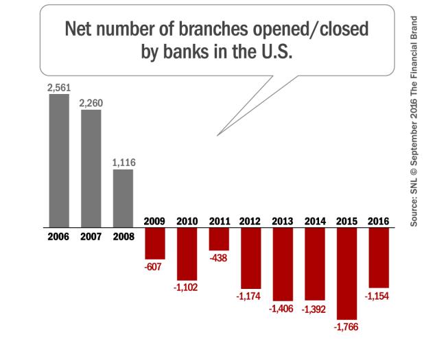 Telif hakkı The Financial Brand
