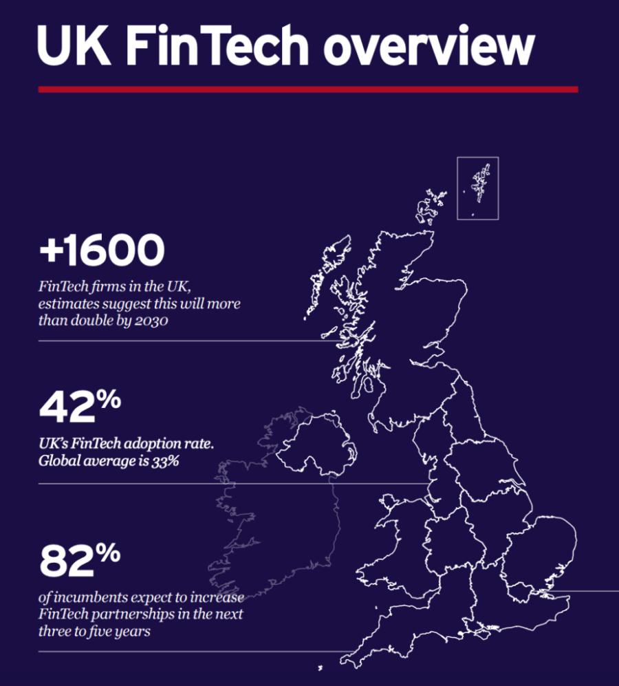 UK Fintech Overview