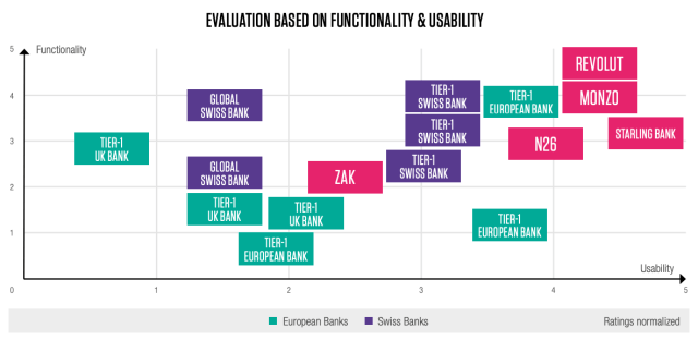 Evaluation based on functionality and usability, Benchmarking Mobile Banking in Switzerland Today, Capco Digital Switzerland, February 2020