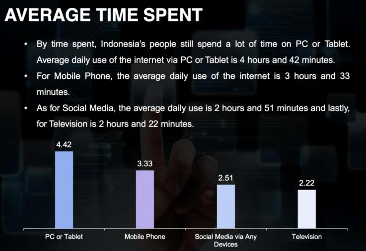 Average time spent