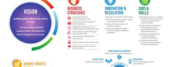 Singapore's Roadmap For A Leading Global Financial Centre ...
