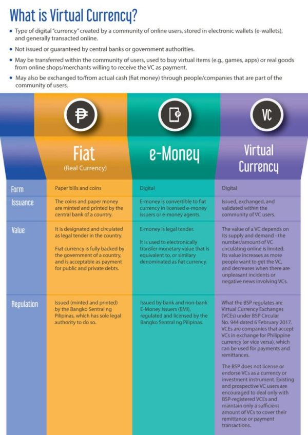 Central Bank of the Philippines Explains Digital Money in ...