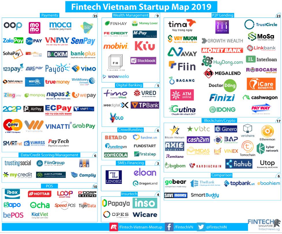 Fintech Startup Vietnam Map 2019
