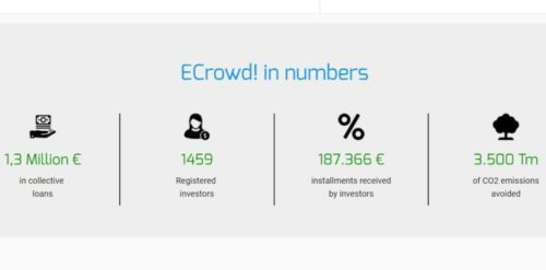 ECrowd! raises more than €300K in second round of funding