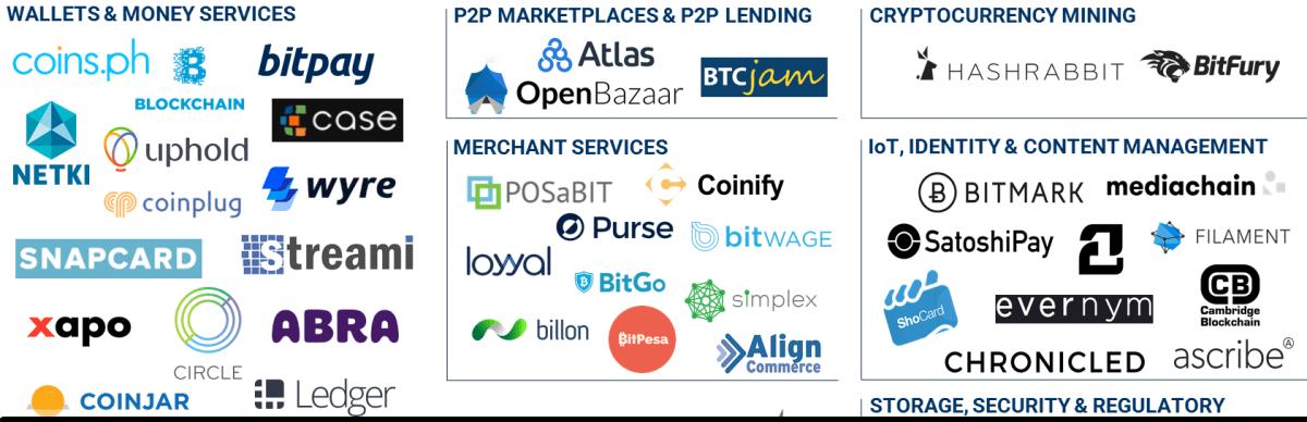 Ledger Fever 95 Bitcoin Amp Blockchain Startups In One