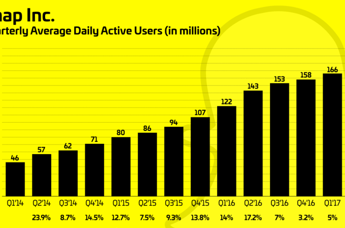 Snapchat hits a disappointing 166M daily users, growing only slightly faster