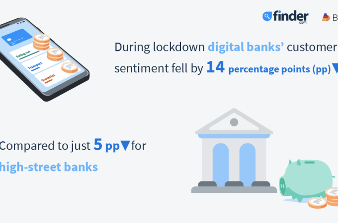 Consumer sentiment towards digital-only banks falls almost three times the rate of high-street banks' during lockdown