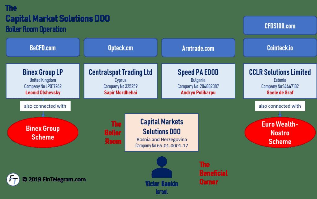 Capital Market Solutions doo
