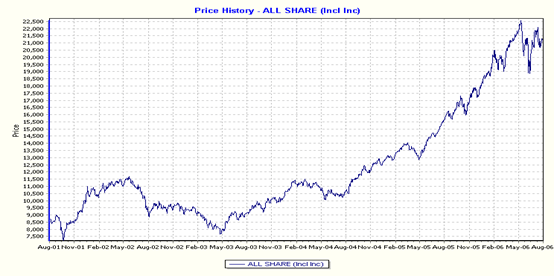 Price History All Share