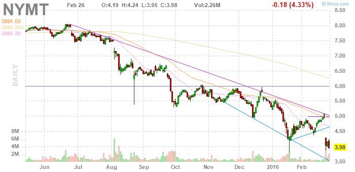 NYMT price movement