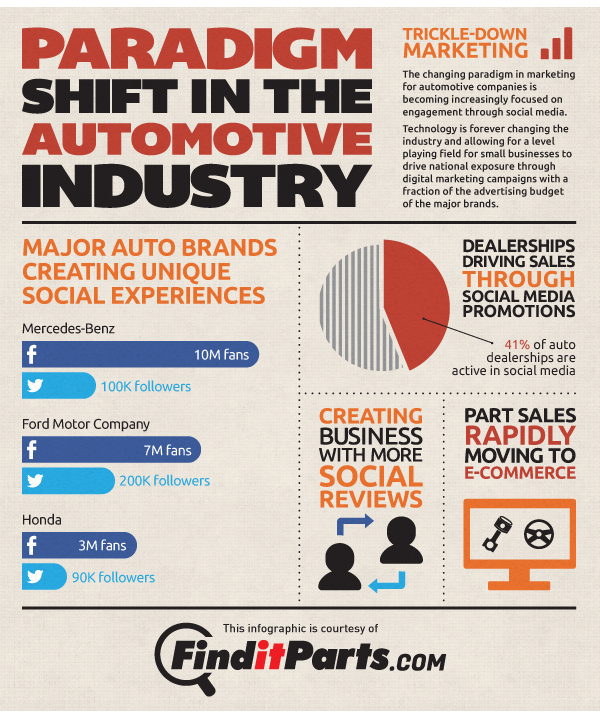 PARADIGM_SHIFT_AUTOMOTIVE_INDUSTRY