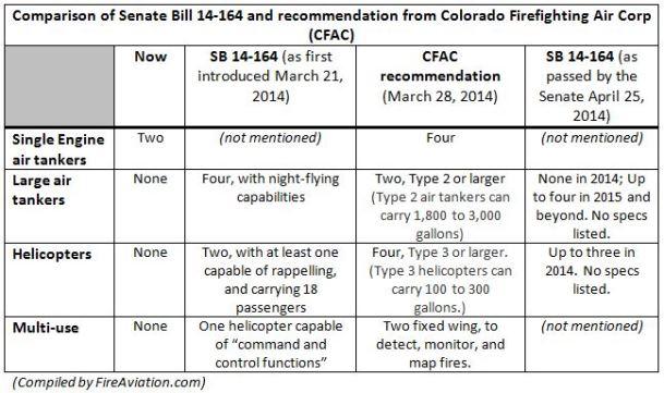 Colorado SB14-164, April 25, 2014