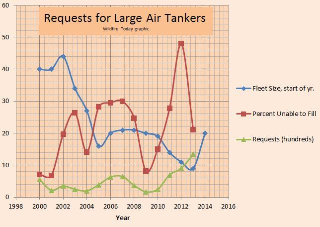 Air tanker UTF