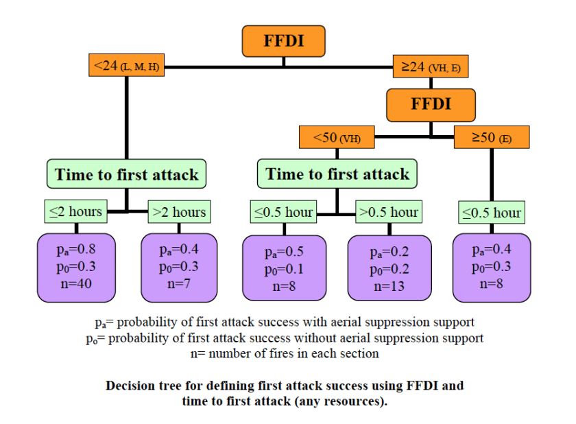 Decision Tree First Attack Success with air tankers