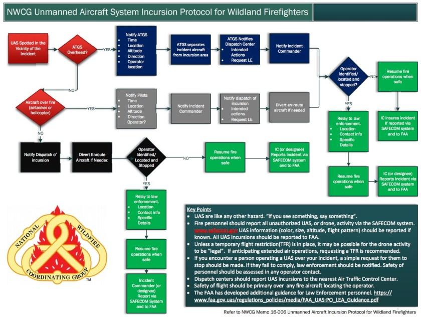 UAS fire Decision