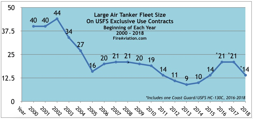 air tankers contract exclusive use 2000-2018