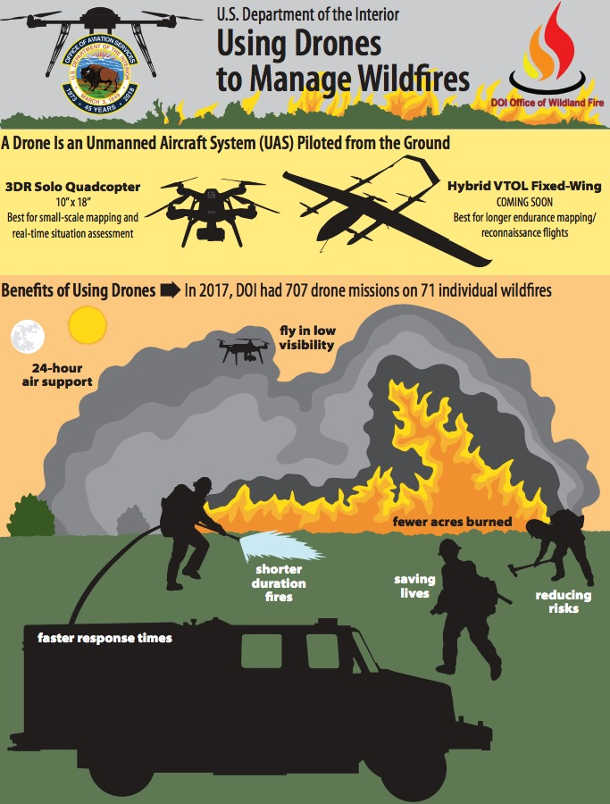 Department of Interior UAS drone graphic