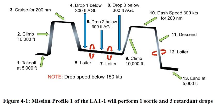 air tanker design mission profile