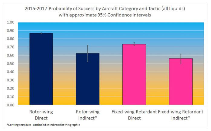 AFUE air tanker study