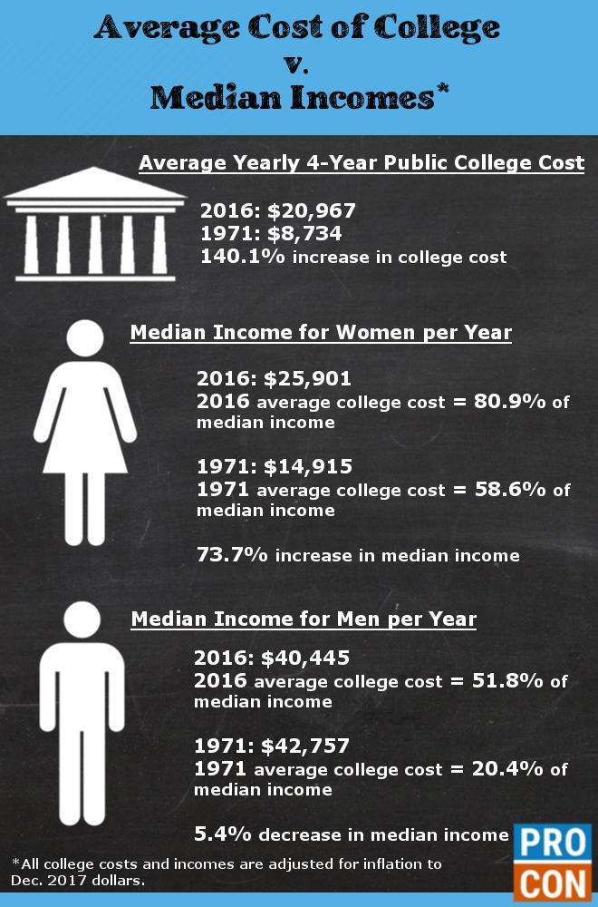 college-cost-v-median-incomes5