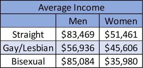 LGB Income Table