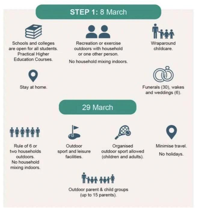 UK Covid Roadmap Step 1