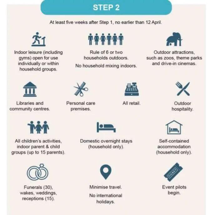 Step 2 Covid roadmap UK