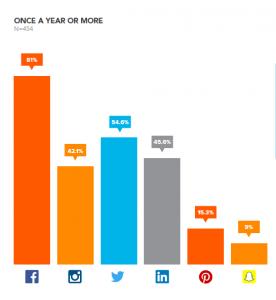 Social Media Advertising- Annually
