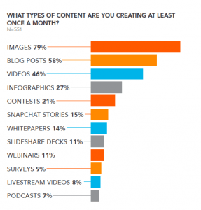Content Marketing: Popular Content
