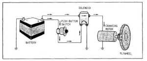 Electric Starting Systems