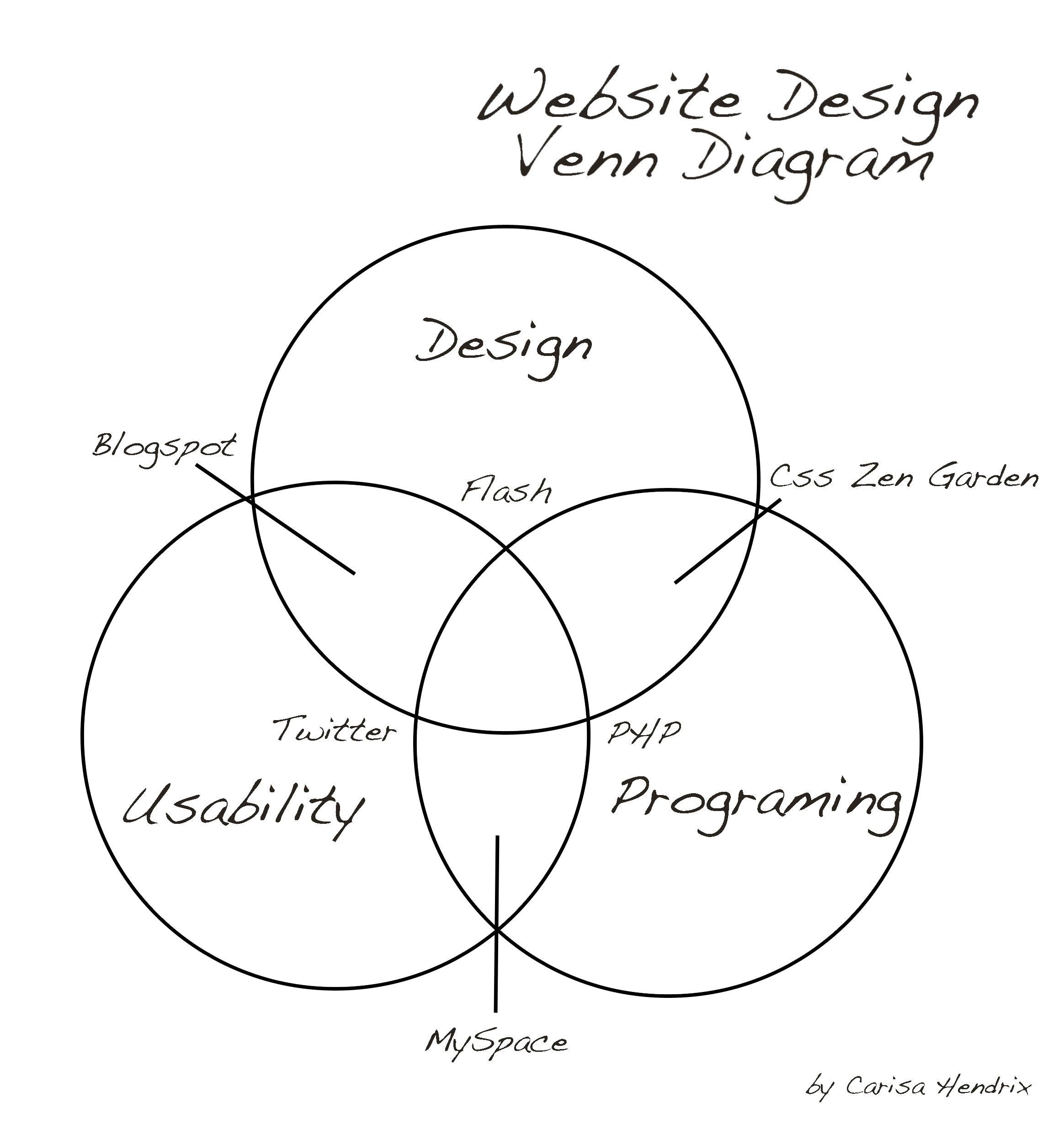 Web Design Venn Diagram
