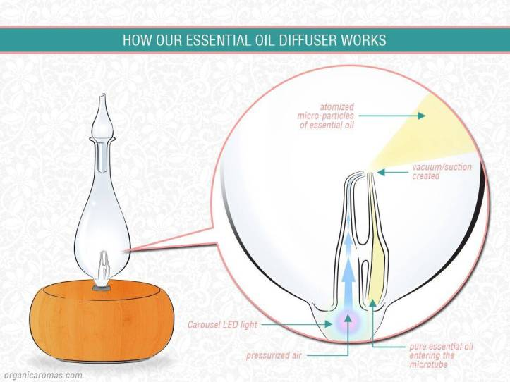 how the diffuser works