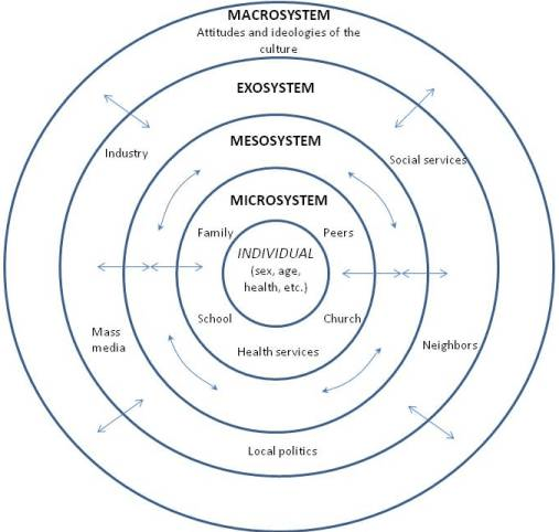 Homelessness in Classroom-Eco Systems Model graphic