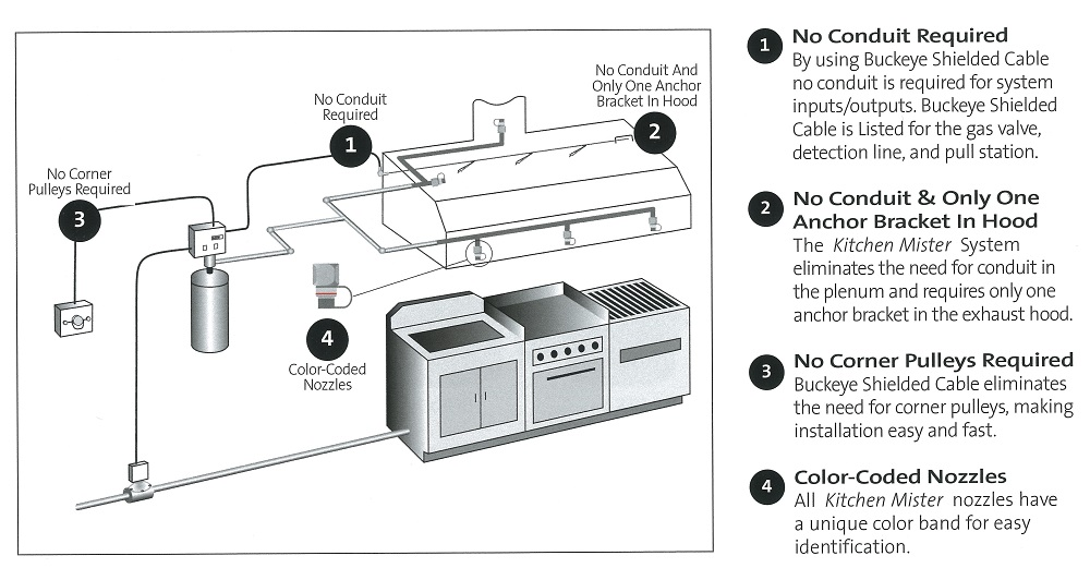 commercial kitchen hood wiring diagrams commercial kitchen