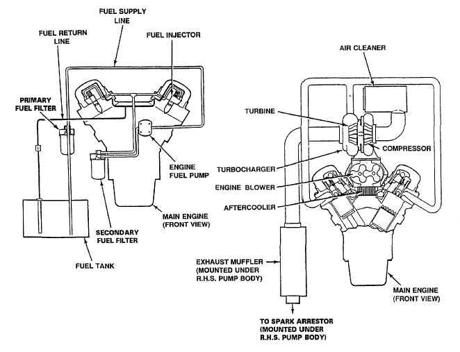 firetrucks and equipment maintenance training manuals integrated publishing