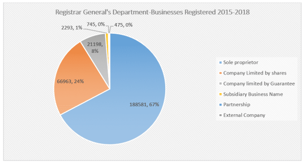 Registered Companies in Ghana