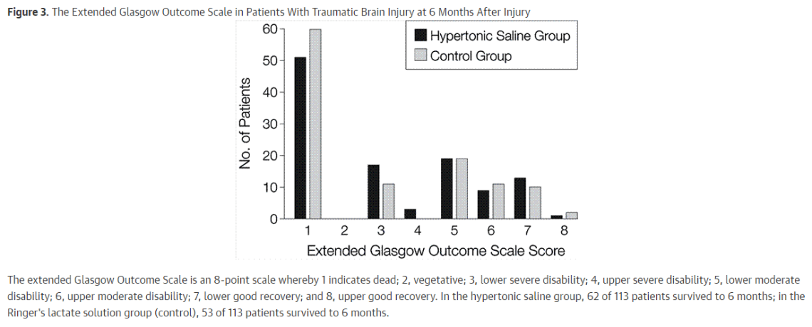 Hypertonic saline for elevated ICP (Articles of the Month