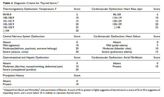 Thyroid Storm Criteria Table 2 from Chiha 2015.PNG