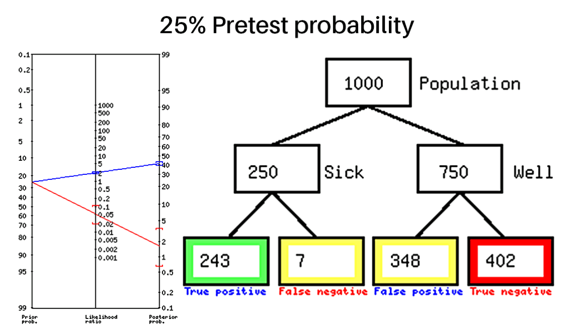 25% pretest Probability.png