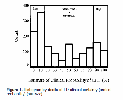 McCullough Figure 1 Physician estimation of CHF.PNG