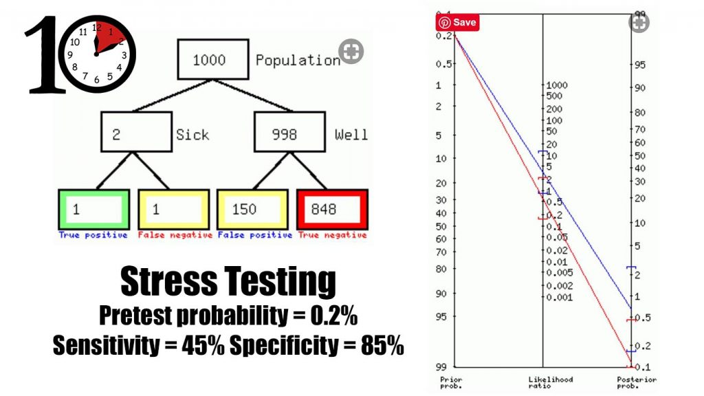 Stress test math