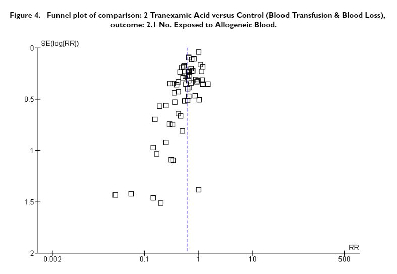 Clear evidence of publication bias in the surgical literature on TXA