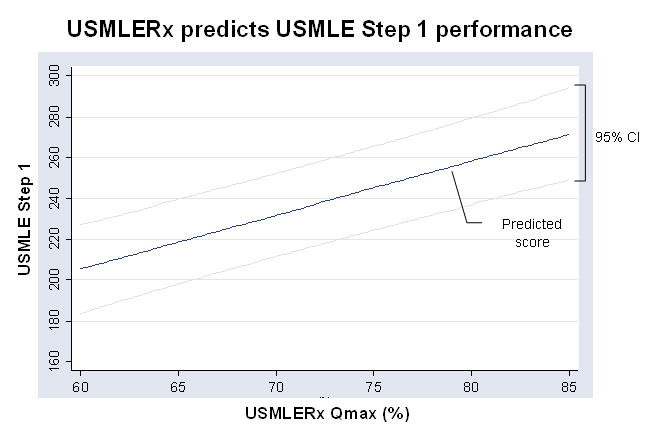 USMLE-Rx Predicts USMLE Step 1 Performance – First Aid Team