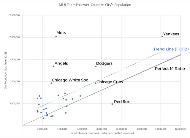 Visualizing MLB Teams by Social Media Followings – First and Fan
