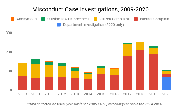 Bar chart of misconduct case investigations from 2009 to 2020. Each year's bar is divided into anonymous complaints, outside law enforcement complaints, citizen complaints, internal complaints, and department investigations (for 2020 only).