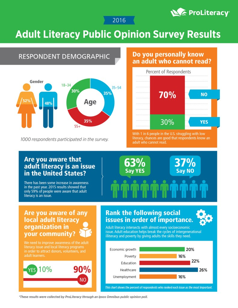 proliteracy-survey-results-infographic
