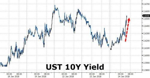 10 Year Interest Rates
